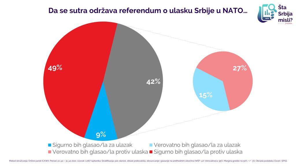 Da se sutra održava referendum o ulasku Srbije u NATO...