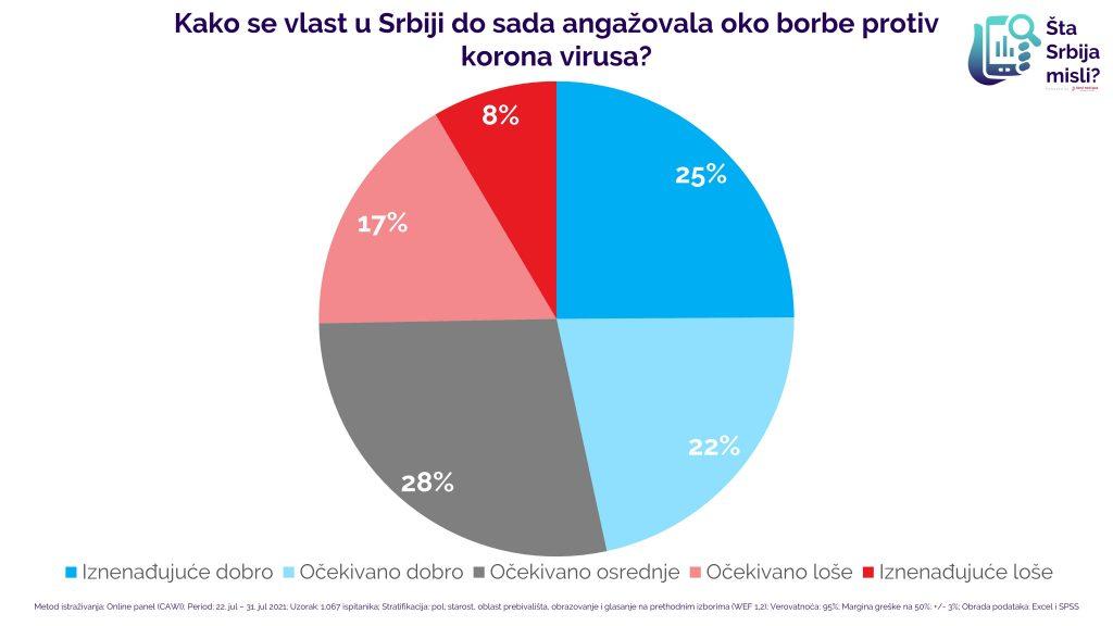 Kako se vlast u Srbiji do sada angažovala oko borbe protiv korona virusa?